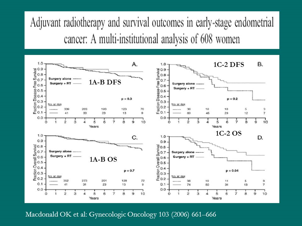 1C-2 DFS 1A-B DFS 1C-2 OS 1A-B OS Macdonald OK et al: Gynecologic Oncology 103 (2006) 661–666