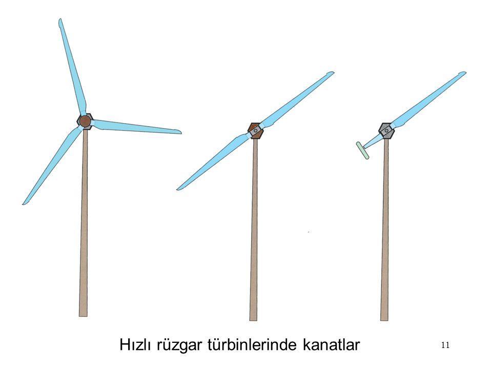 Hızlı rüzgar türbinlerinde kanatlar