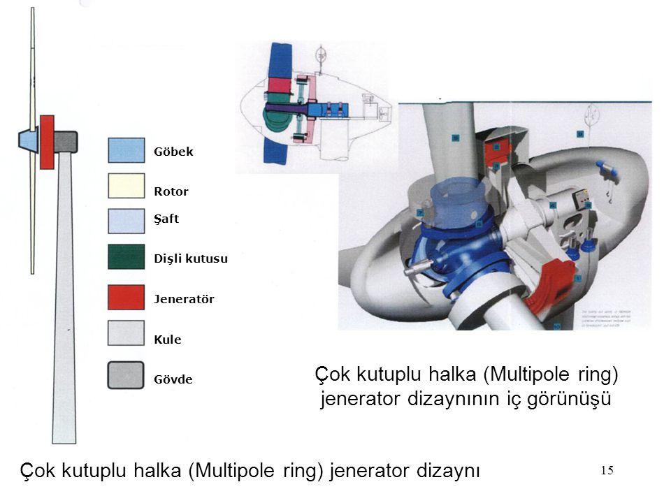 Çok kutuplu halka (Multipole ring) jenerator dizaynının iç görünüşü