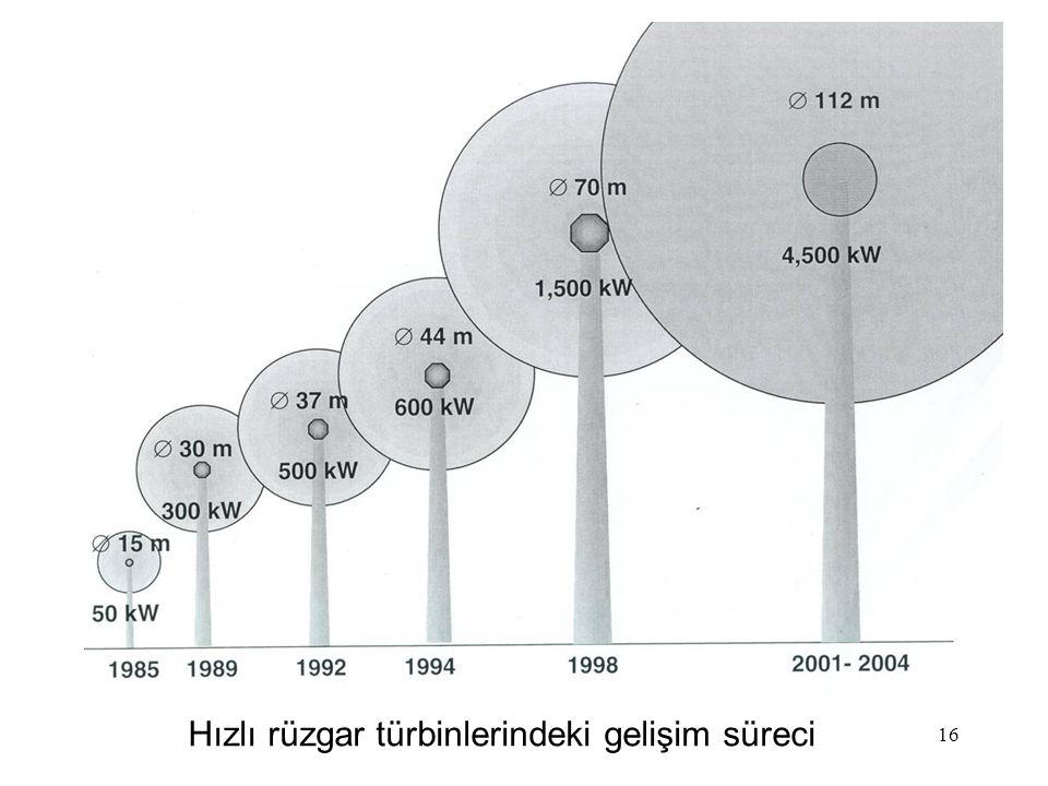 Hızlı rüzgar türbinlerindeki gelişim süreci