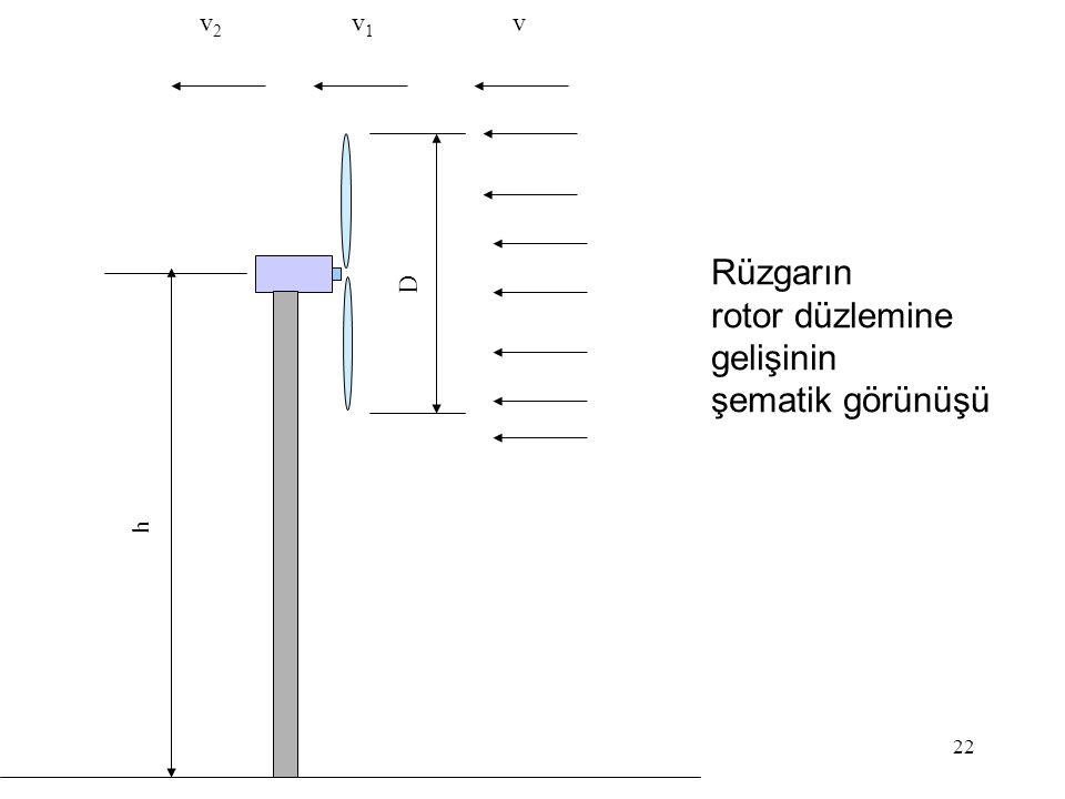 D h v v1 v2 Rüzgarın rotor düzlemine gelişinin şematik görünüşü
