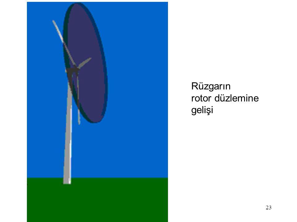 Rüzgarın rotor düzlemine gelişi