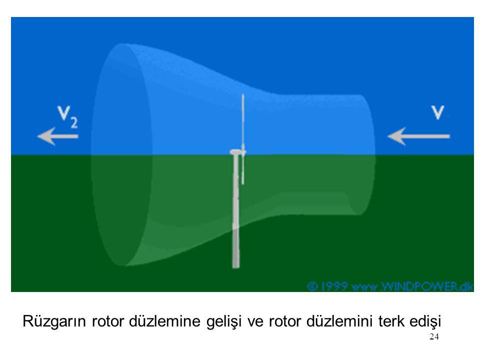 Rüzgarın rotor düzlemine gelişi ve rotor düzlemini terk edişi