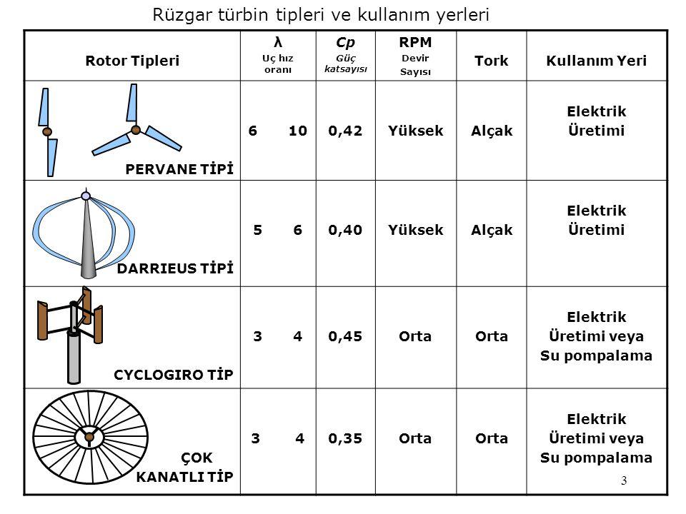 Rüzgar türbin tipleri ve kullanım yerleri