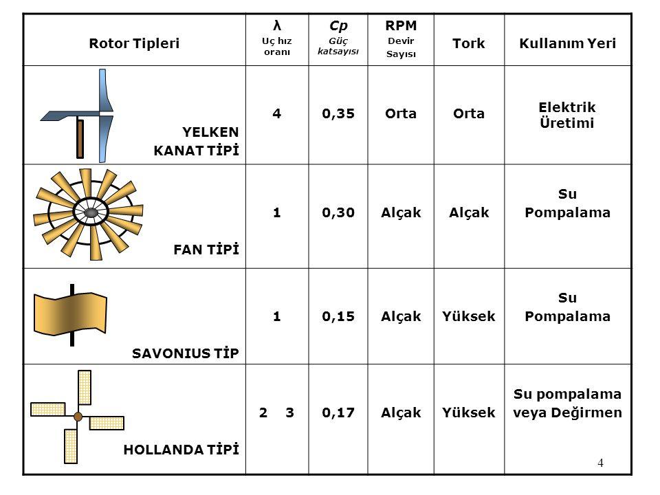 Rotor Tipleri λ Cp RPM Tork Kullanım Yeri YELKEN KANAT TİPİ 4 0,35