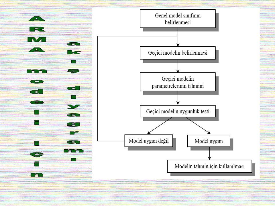 ARMA modeli için akış diyagramı