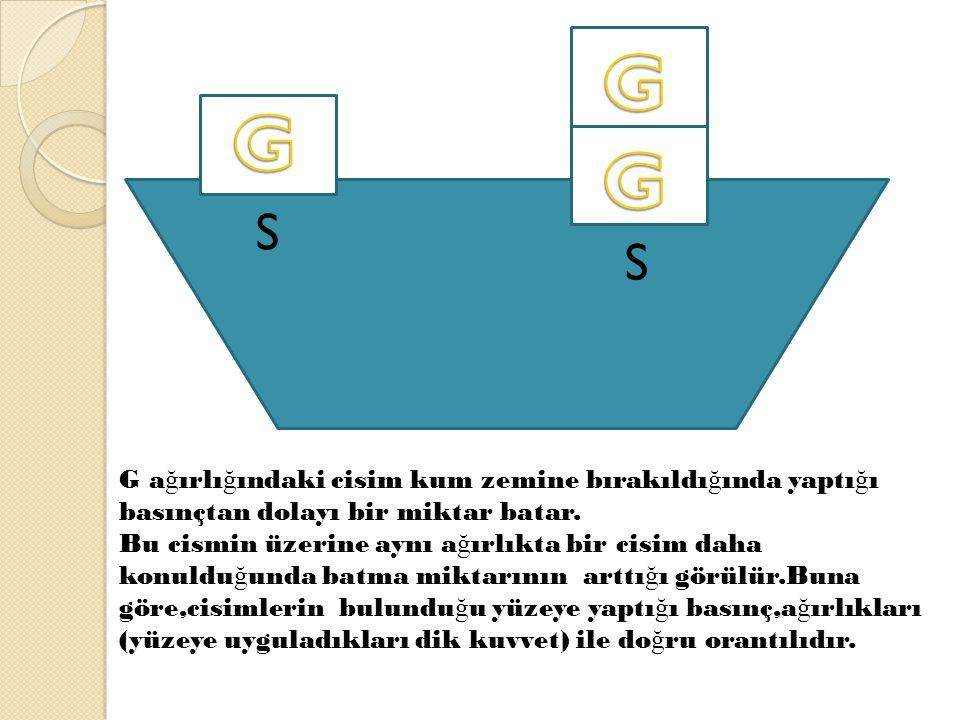 GGG G. G. G. S. S. G ağırlığındaki cisim kum zemine bırakıldığında yaptığı basınçtan dolayı bir miktar batar.