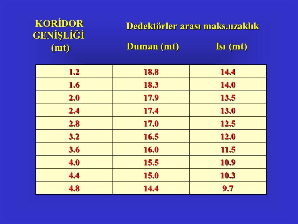 KORİDOR GENİŞLİĞİ (mt)
