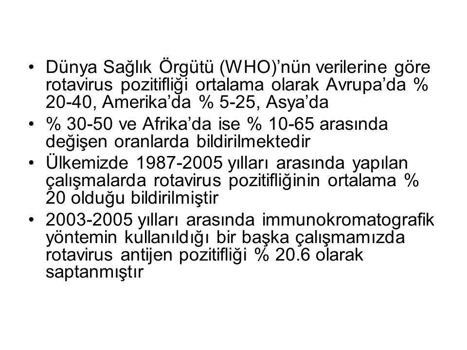 Dünya Sağlık Örgütü (WHO)'nün verilerine göre rotavirus pozitifliği ortalama olarak Avrupa'da % 20-40, Amerika'da % 5-25, Asya'da