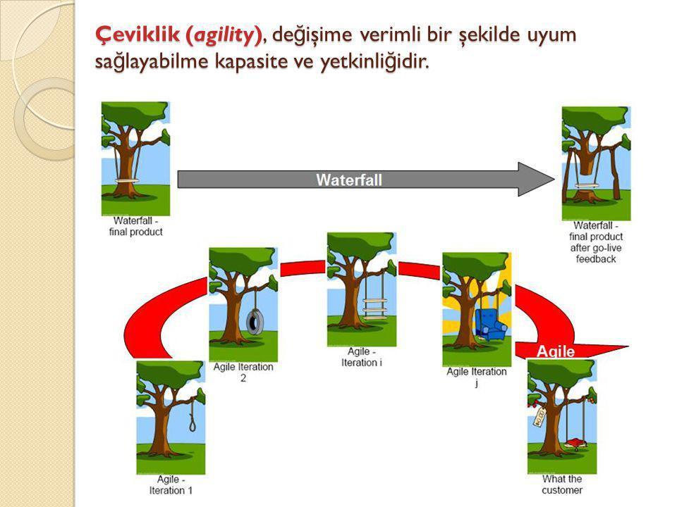 Çeviklik (agility), değişime verimli bir şekilde uyum sağlayabilme kapasite ve yetkinliğidir.