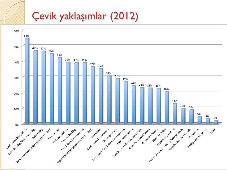 Çevik yaklaşımlar (2012)