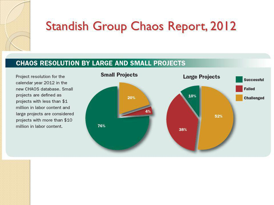 Standish Group Chaos Report, 2012