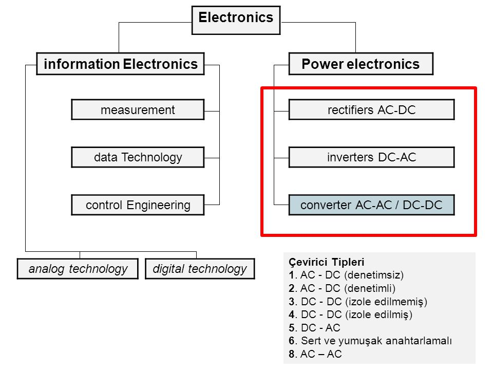 information Electronics