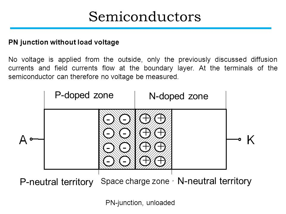 Semiconductors P-doped zone N-doped zone P-neutral territory