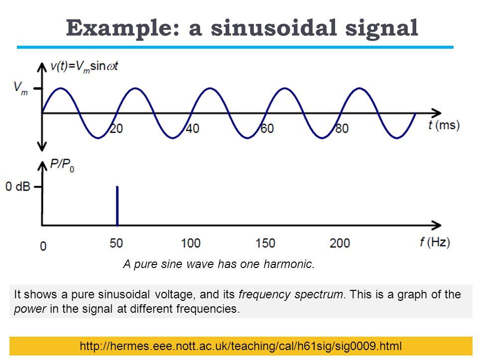 Example: a sinusoidal signal