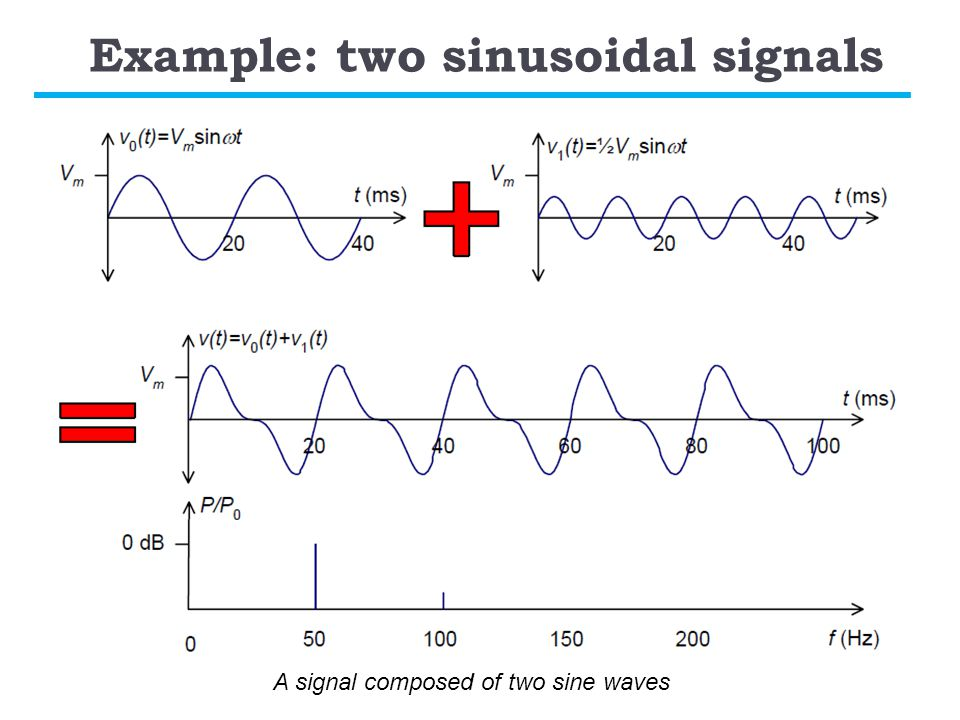Example: two sinusoidal signals