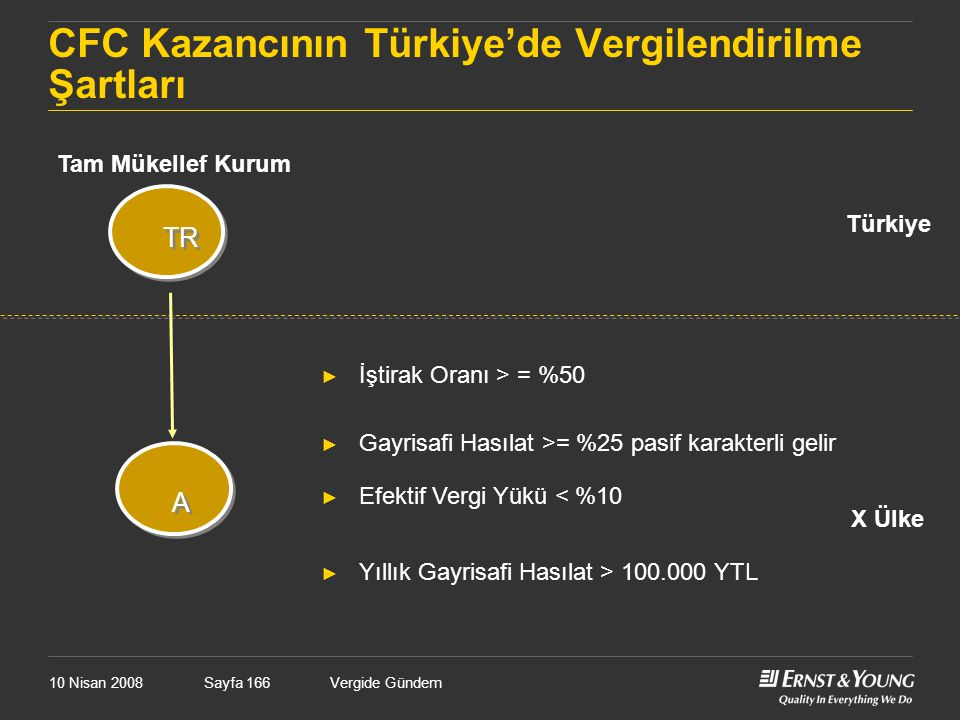 CFC Kazancının Türkiye'de Vergilendirilme Şartları