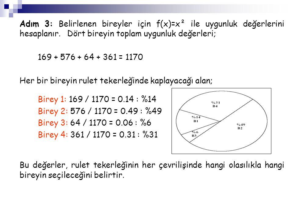 Adım 3: Belirlenen bireyler için f(x)=x² ile uygunluk değerlerini hesaplanır. Dört bireyin toplam uygunluk değerleri;