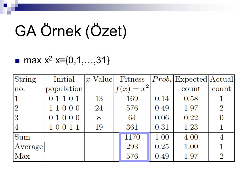 GA Örnek (Özet) max x2 x={0,1,…,31}