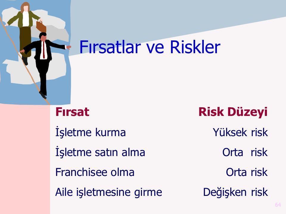 Fırsatlar ve Riskler Fırsat Risk Düzeyi İşletme kurma Yüksek risk