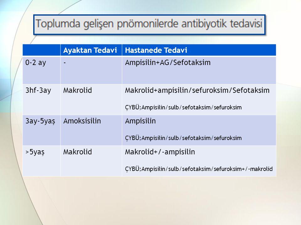 Ampisilin+AG/Sefotaksim