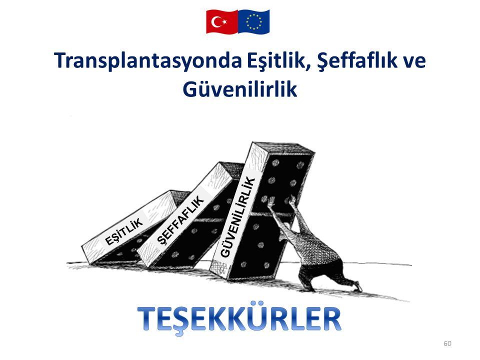 Transplantasyonda Eşitlik, Şeffaflık ve Güvenilirlik
