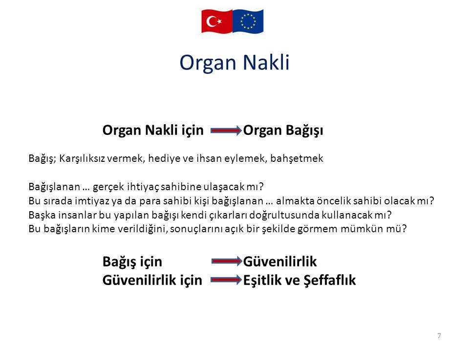 Organ Nakli Organ Nakli için Organ Bağışı Bağış için Güvenilirlik