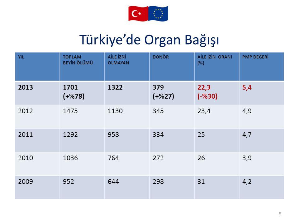 Türkiye'de Organ Bağışı