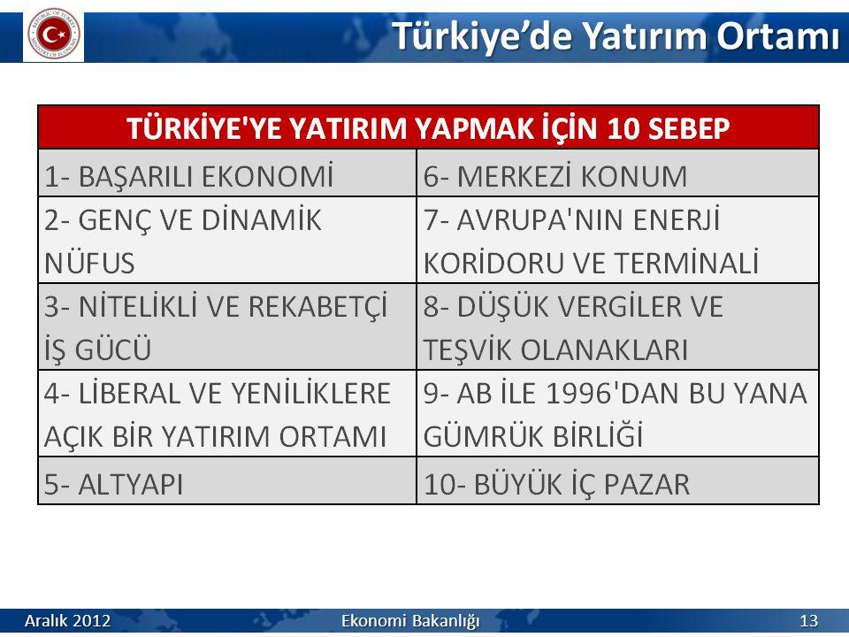 Türkiye'de Yatırım Ortamı