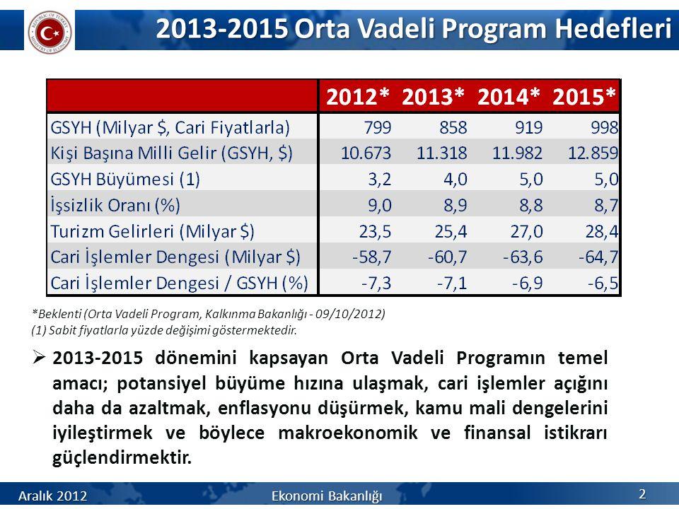 2013-2015 Orta Vadeli Program Hedefleri