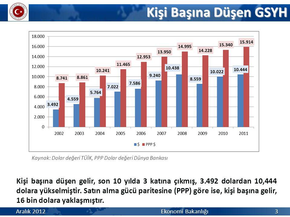Kişi Başına Düşen GSYH Kaynak: Dolar değeri TÜİK, PPP Dolar değeri Dünya Bankası.