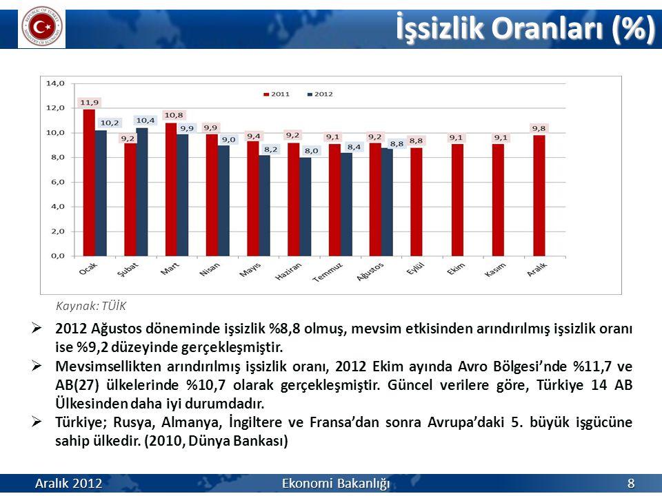 İşsizlik Oranları (%) Kaynak: TÜİK.