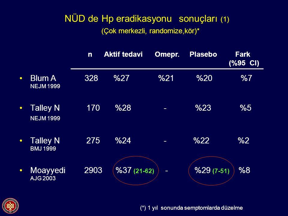 NÜD de Hp eradikasyonu sonuçları (1) (Çok merkezli, randomize,kör)*