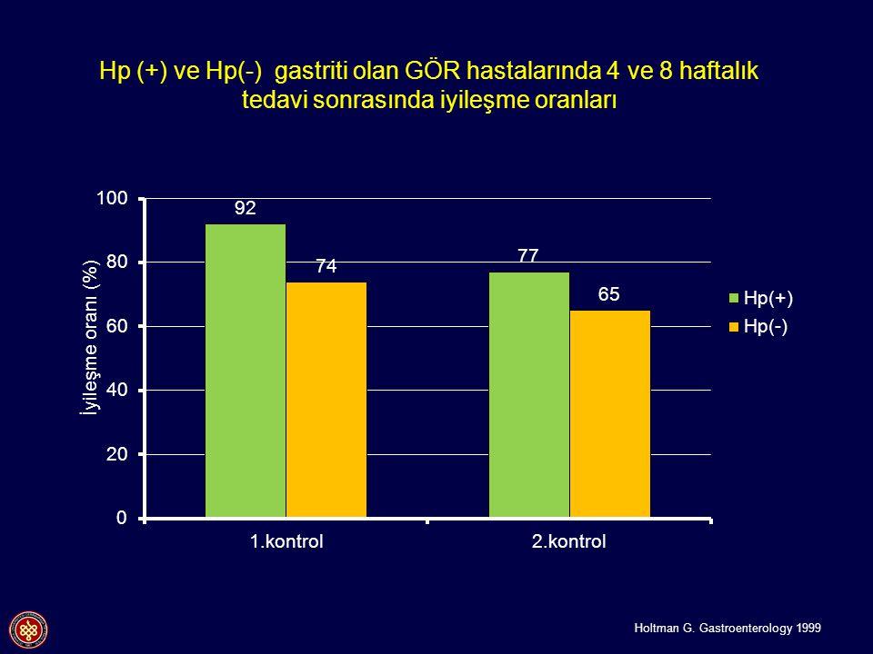 Hp (+) ve Hp(-) gastriti olan GÖR hastalarında 4 ve 8 haftalık tedavi sonrasında iyileşme oranları
