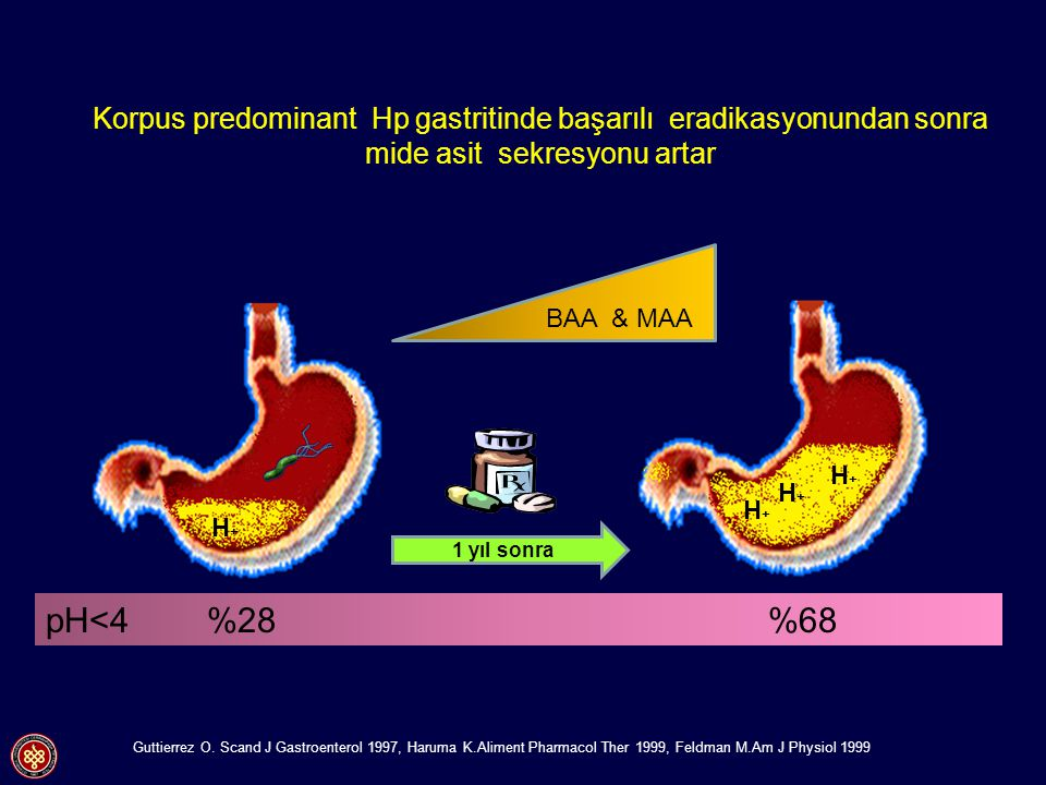 Korpus predominant Hp gastritinde başarılı eradikasyonundan sonra mide asit sekresyonu artar