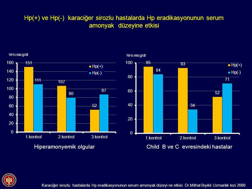 Hp(+) ve Hp(-) karaciğer sirozlu hastalarda Hp eradikasyonunun serum amonyak düzeyine etkisi