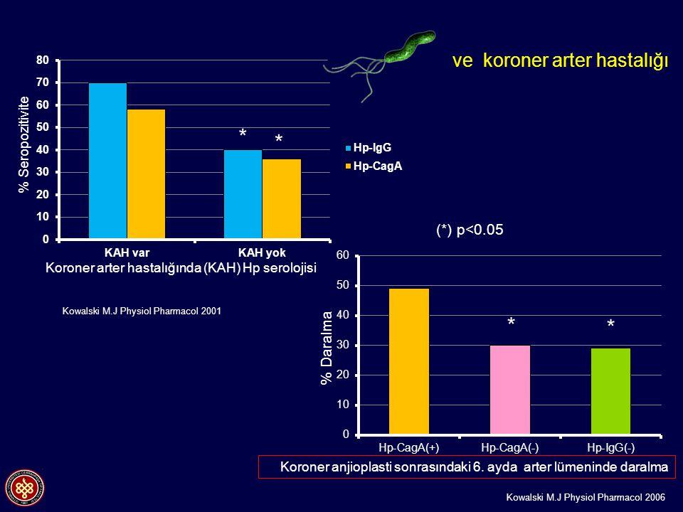 Koroner arter hastalığında (KAH) Hp serolojisi