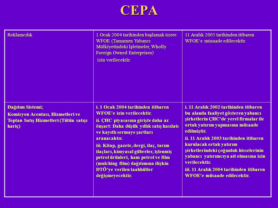 CEPA Reklamcılık. 1 Ocak 2004 tarihinden başlamak üzere WFOE (Tamamen Yabancı Mülkiyetindeki İşletmeler, Wholly Foreign Owned Enterprises)