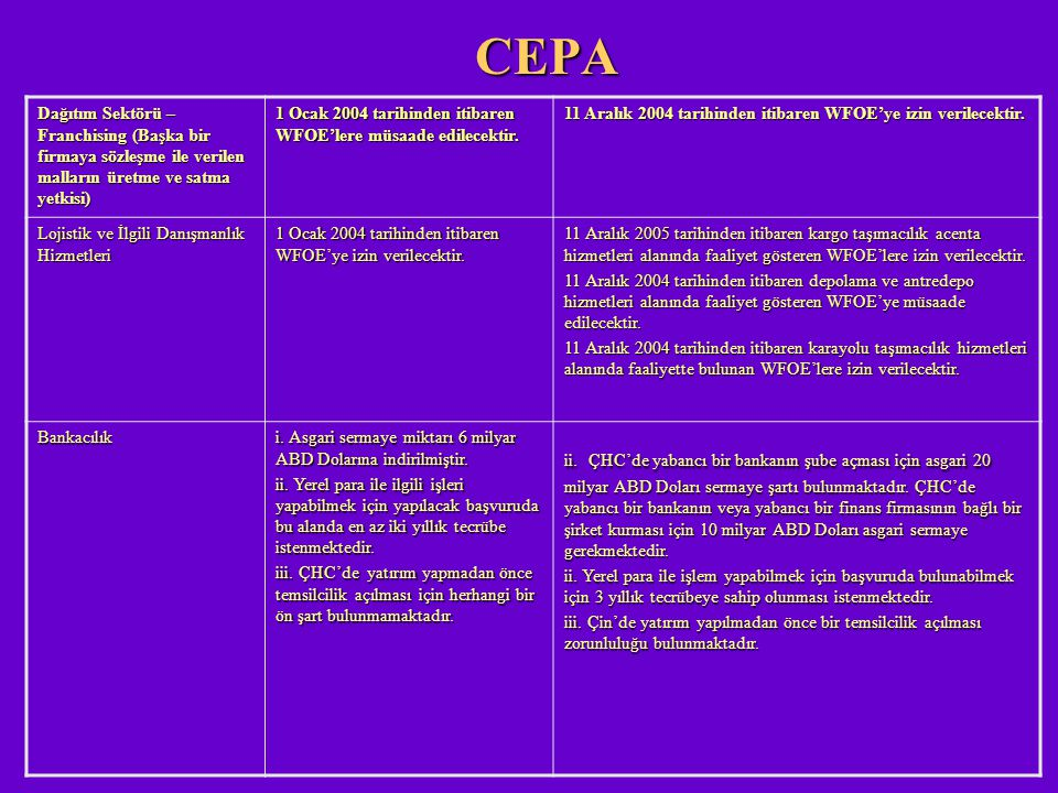 CEPA Dağıtım Sektörü – Franchising (Başka bir firmaya sözleşme ile verilen malların üretme ve satma yetkisi)