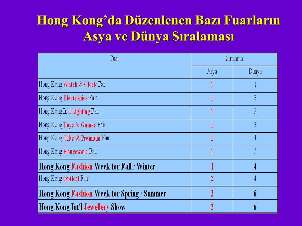 Hong Kong'da Düzenlenen Bazı Fuarların Asya ve Dünya Sıralaması