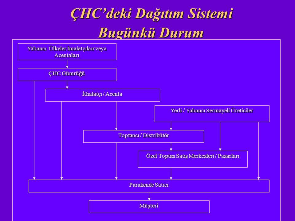 ÇHC'deki Dağıtım Sistemi Bugünkü Durum