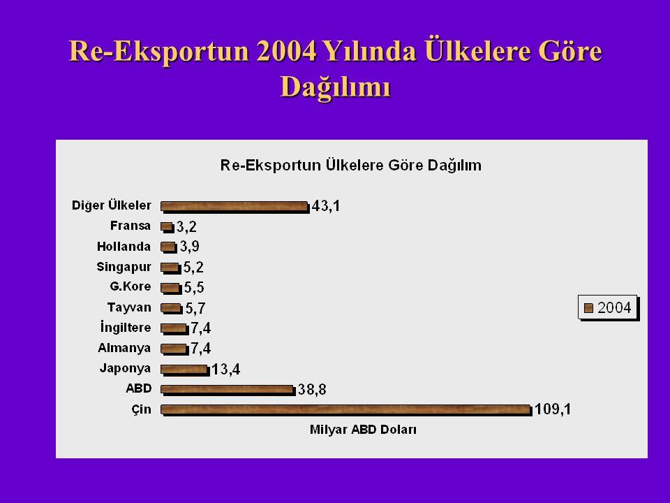 Re-Eksportun 2004 Yılında Ülkelere Göre Dağılımı