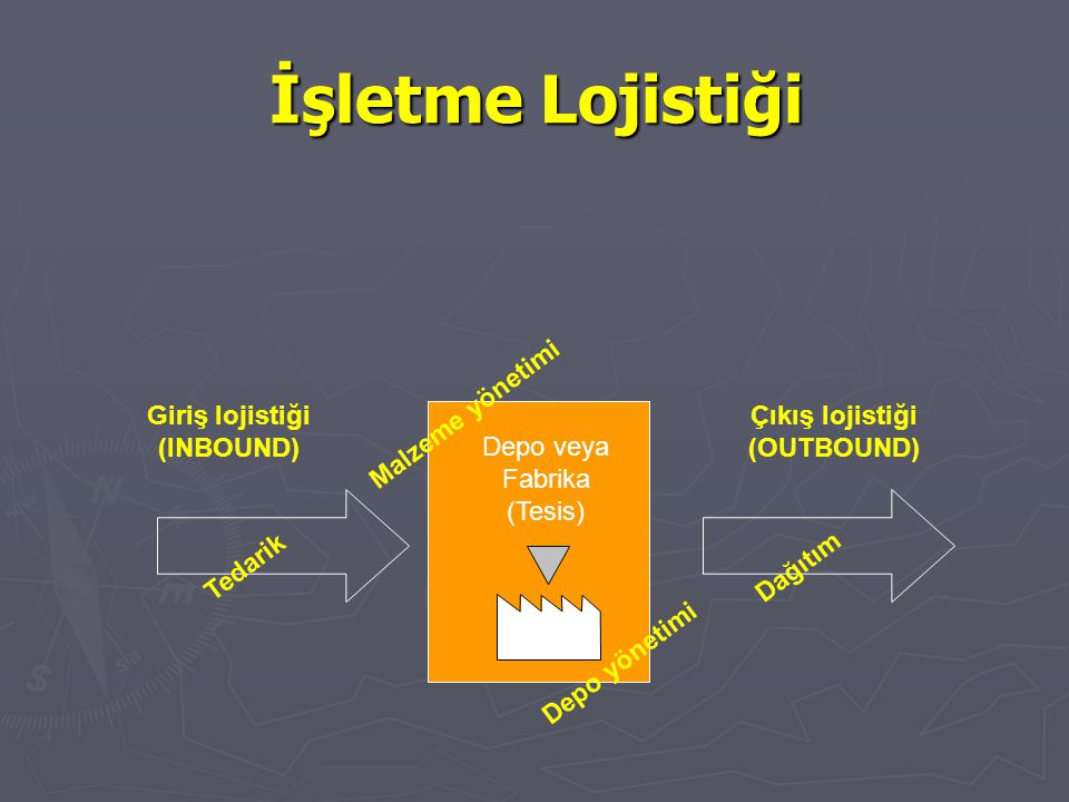İşletme Lojistiği Giriş lojistiği (INBOUND) Malzeme yönetimi