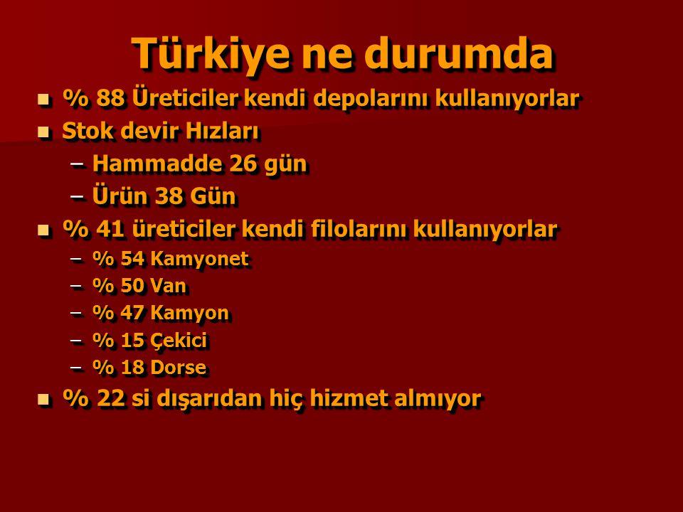 Türkiye ne durumda % 88 Üreticiler kendi depolarını kullanıyorlar