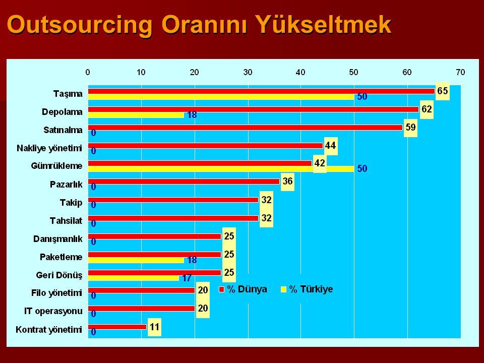 Outsourcing Oranını Yükseltmek