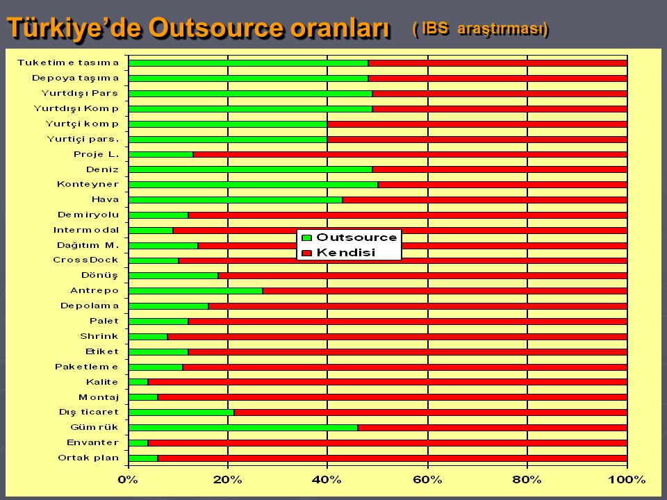 Türkiye'de Outsource oranları