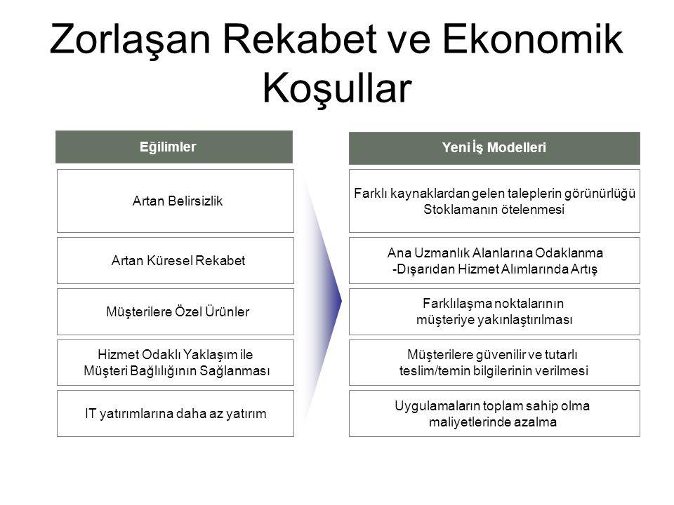 Zorlaşan Rekabet ve Ekonomik Koşullar