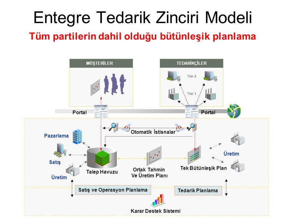 Entegre Tedarik Zinciri Modeli Tüm partilerin dahil olduğu bütünleşik planlama