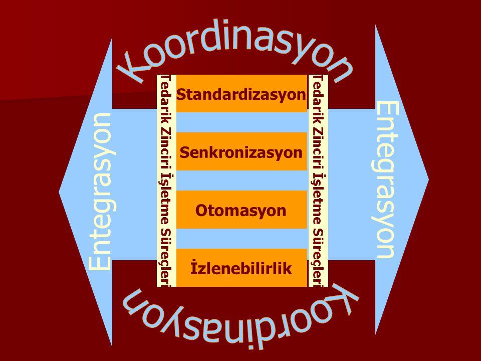 Tedarik Zinciri İşletme Süreçleri