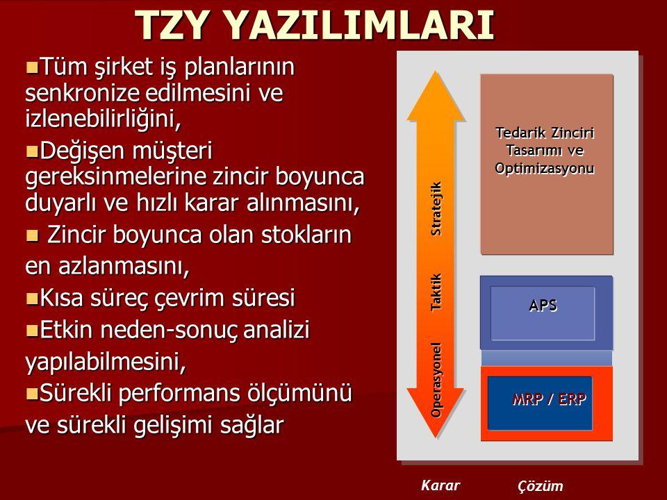 Tedarik Zinciri Tasarımı ve Optimizasyonu